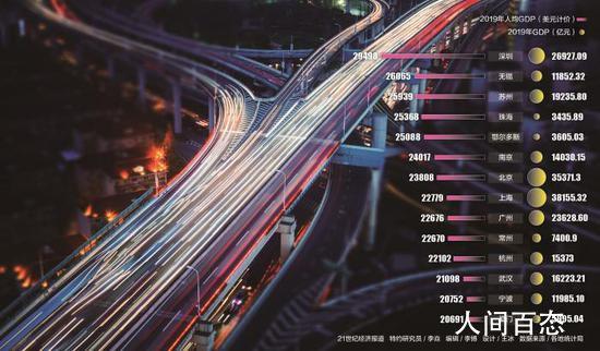 我国14城人均GDP超2万美元 跨过发达经济体标准线