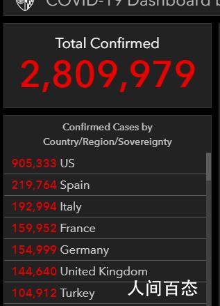 美国新冠肺炎确诊病例超90万例 全球确诊病例超277万例