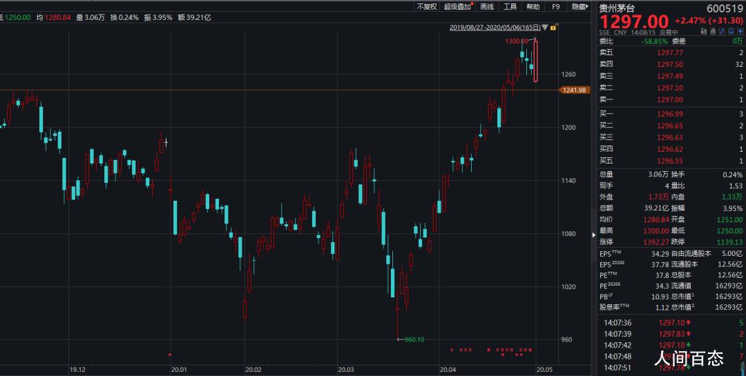 茅台股价破1300元 30个交易日大涨30%