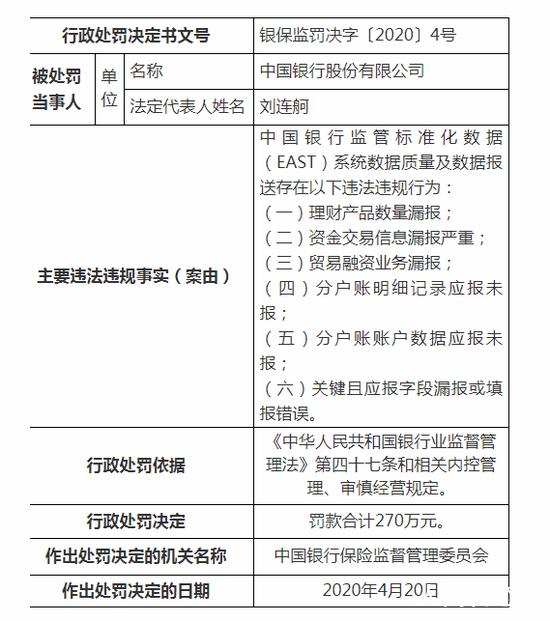 中国银行被罚270万 存理财产品数量漏报等多项违规