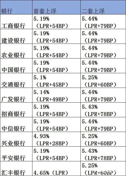 广州首套房贷最低降至4.65% 业内人士预计未来全国房贷利率整体水平仍会呈现下降趋势