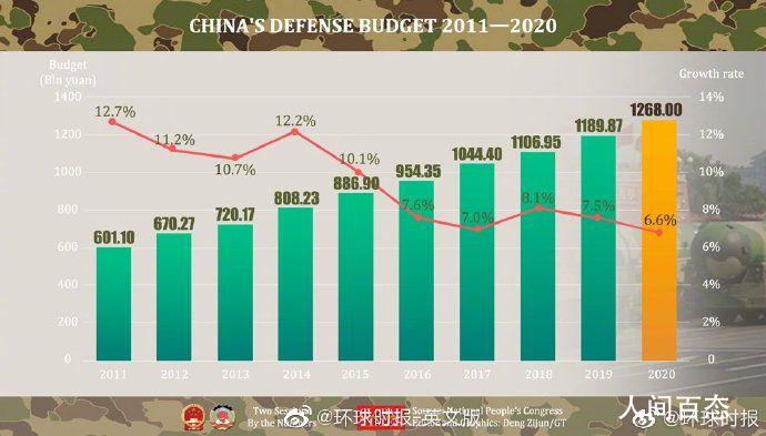 今年国防预算预计增长6.6% 低于2019年的增长目标