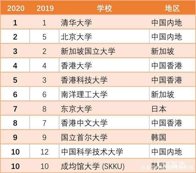 2020泰晤士亚洲大学排名公布 中国内地有81所高校上榜