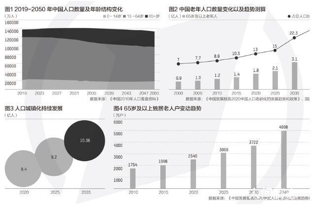 2022年左右中国将进入老龄社会 2050年老年人口将近5亿