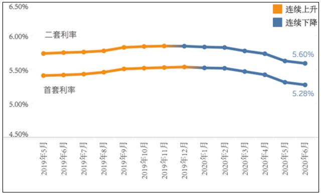 全国房贷利率连续6个月下降 首房首贷最低5.4%起