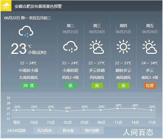 2020年6月22日合肥天气预报 全天气温22℃~24℃
