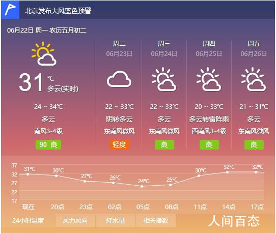 2020年6月22日北京天气预报 全天气温24℃~34℃