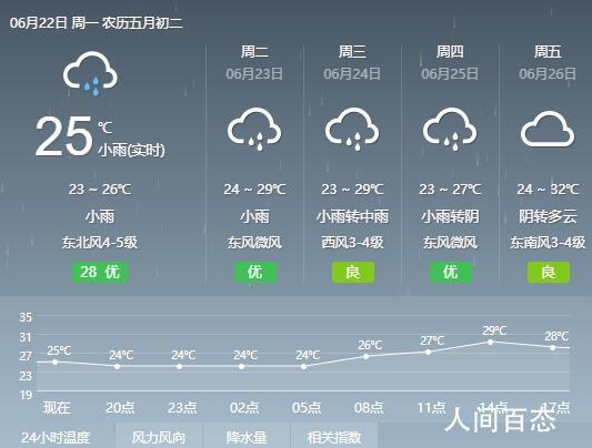 2020年6月22日上海天气预报 全天气温23℃~26℃