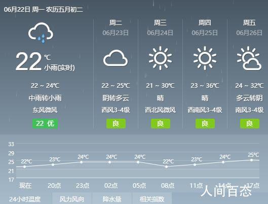 2020年6月22日阜阳天气预报 全天气温22℃~24℃