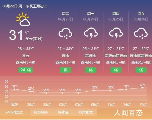 2020年6月22日深圳天气预报 一周天气预报查询