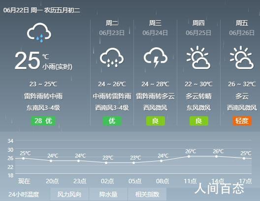 2020年6月22日南京天气预报 全天气温23℃~25℃