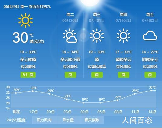 2020年6月29日兰州天气预报 全天气温18℃~32℃