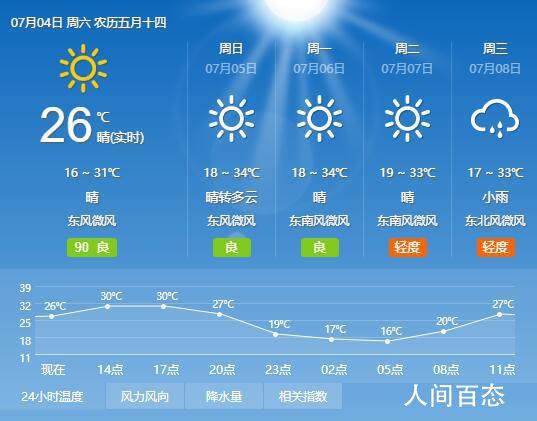 2020年7月4日兰州天气预报 全天气温16℃~31℃