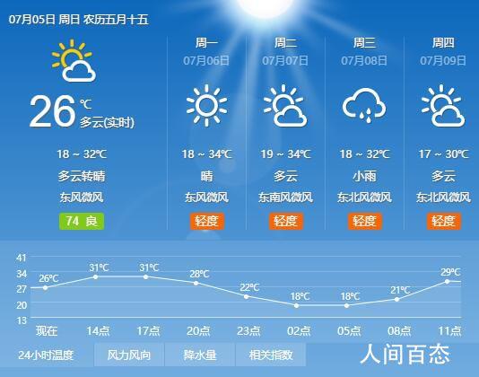2020年7月5日兰州天气预报 全天气温18℃~32℃