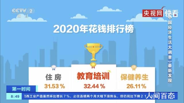 2020年中国人花钱排行榜 据前三位的分别是:教育培训、住房、保健养生