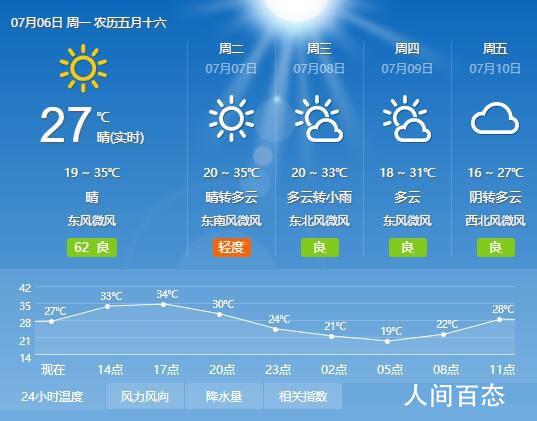 2020年7月6日兰州天气预报 全天气温18℃~32℃