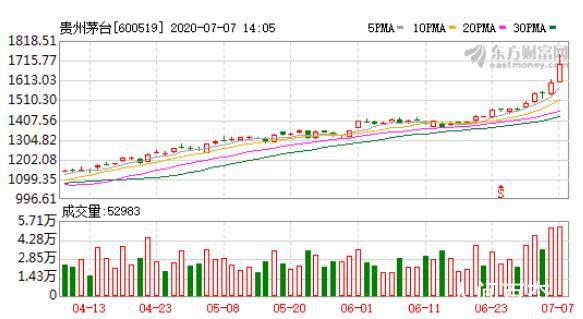 贵州茅台股价突破1700元 一半销售可躺赚160亿