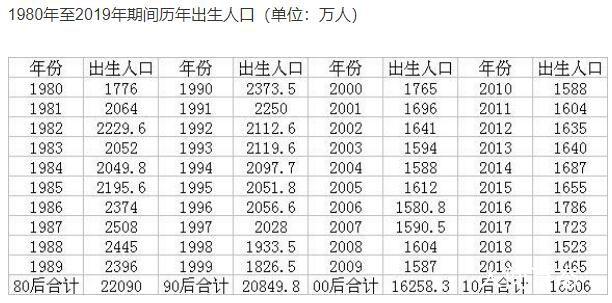 00后10后比80后90后少1亿多人 过去十年里我国出生人口合计达16306万人