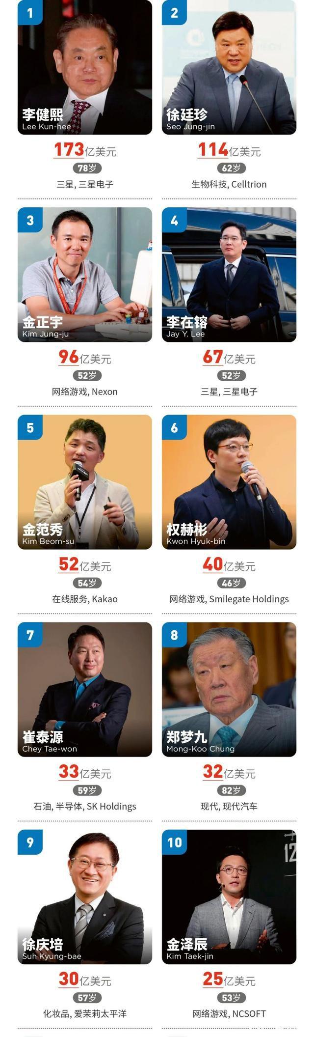 福布斯发布2020年韩国富豪榜 三星会长李健熙居首