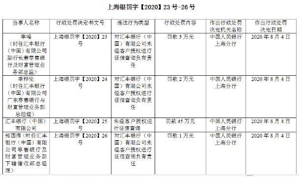 汇丰银行被罚53万 因征信查询存在违法行为