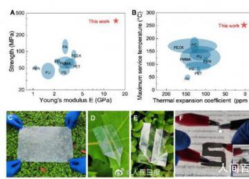 科学家研制可降解仿生透明薄膜 2016年至2040年将产生13亿吨塑料垃圾