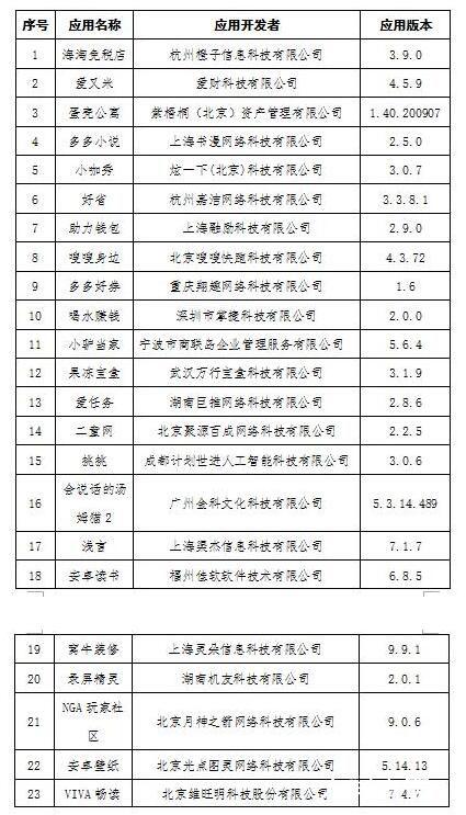 工信部通报下架23款未整改APP 下架的应用软件名单公布