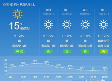 2020年10月3日北京天气预报 全天气温9℃~22℃