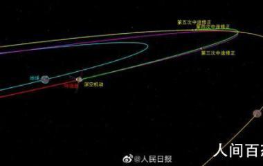 天问一号完成第三次轨道中途修正 并在轨标定了25N发动机的实际性能
