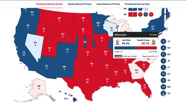 美国大选:拜登在这个关键州反超 威斯康星州选情反转