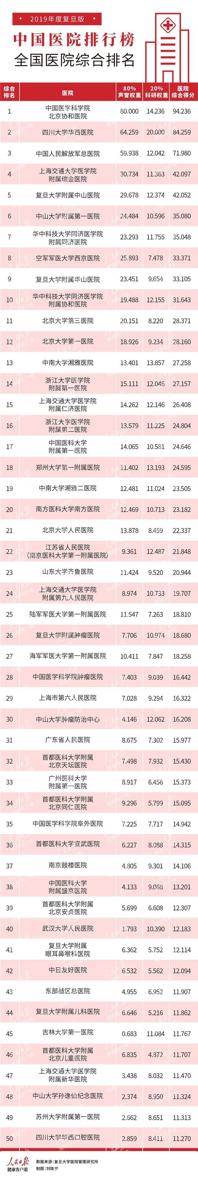 复旦版中国医院排行榜 北京协和医院蝉联榜首