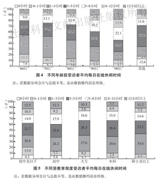 中国人日均在线休闲时间4.9小时 整体呈现学历越低在线休闲时间越长的特点