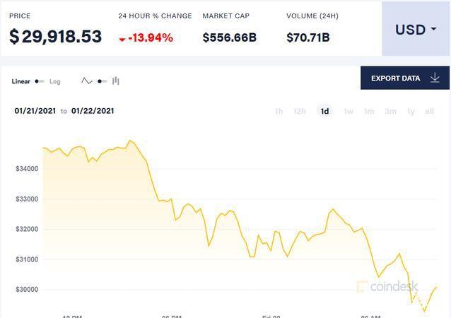 比特币跌破30000美元 总市值2天缩水1000亿美元
