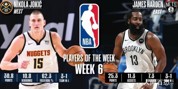哈登、约基奇当选NBA周最佳球员 哈登首次当选东部周最佳