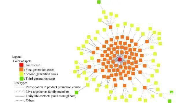 中疾控披露吉林讲师1传141细节 感染者多数为参加保健品讲座的老年人