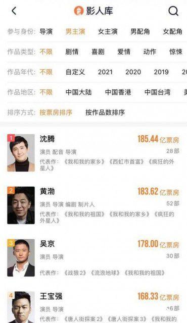 沈腾成为中国影史票房第一的演员 超越了此前的票房第一黄渤