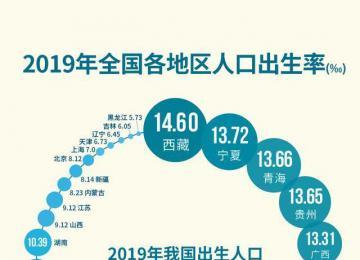 中国人口出生率4年下降2.47‰ 2019年我国出生人口1465万人