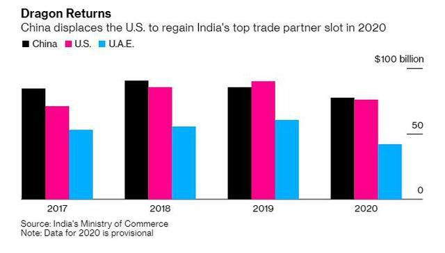 中国重新成为印度最大贸易伙伴 继续严重依赖中国电信设备和家用电器