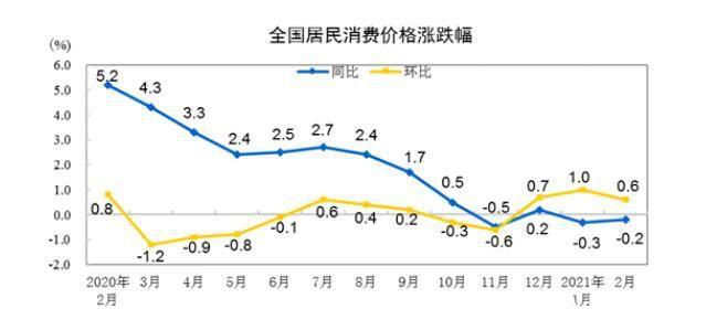 2月份CPI同比下降0.2% 环比上涨0.6%