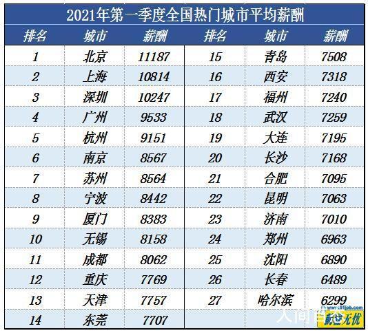一季度北京平均月薪达11187元 网友直呼:拖后腿了