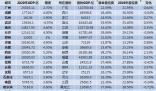 27个省会中11城GDP超万亿 比上一年度增加4个