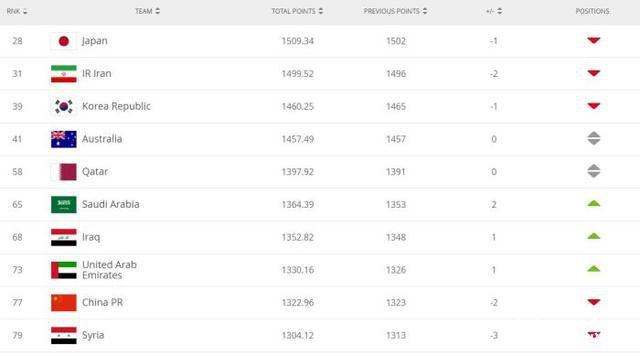 国足世界排名下跌两名 亚洲排名方面国足仍位列第9