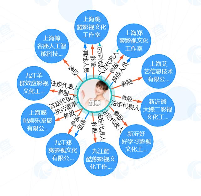媒体揭秘天价片酬套路 演员郑爽又一次站在了风口浪尖