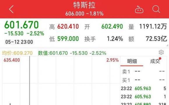特斯拉市值蒸发近4000亿 股价继续下挫