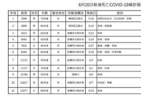 台湾新增107例本土病例 新增11例死亡病例