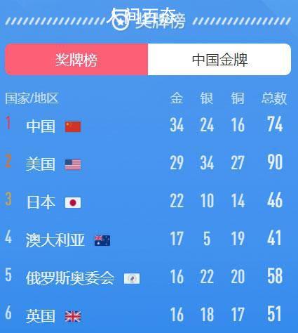 中国金牌总数超雅典奥运会 第13比赛日中国代表团再夺2金